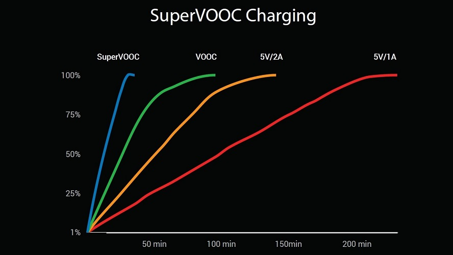 OPPO Find X - SuperVOOC Specifications Comparison